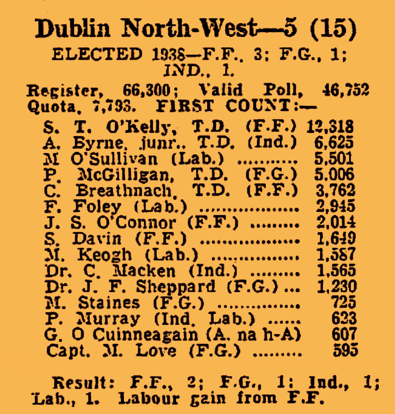 1943 Election Burning of Dublin Custom House 1921
